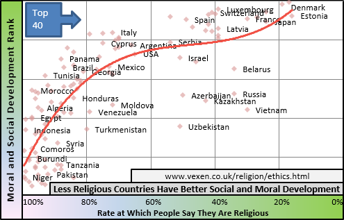 Graph showing clearly that moral development is higher in less religious countries
