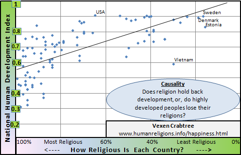 Chart showing National Development is negatively correlated with national religiosity