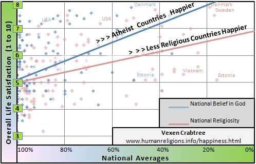 Scattergraph of god-belief (theism), religiosity and happiness, by country