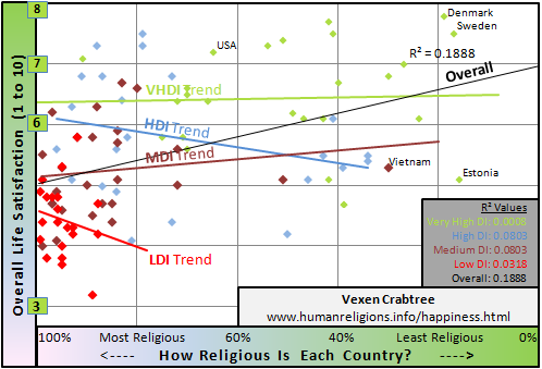 Scattergraph of god-belief (theism), religiosity and happiness, by country and UNHDR 2011 development category