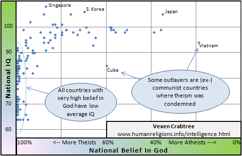 Scattergraph of national average IQ and national belief in god